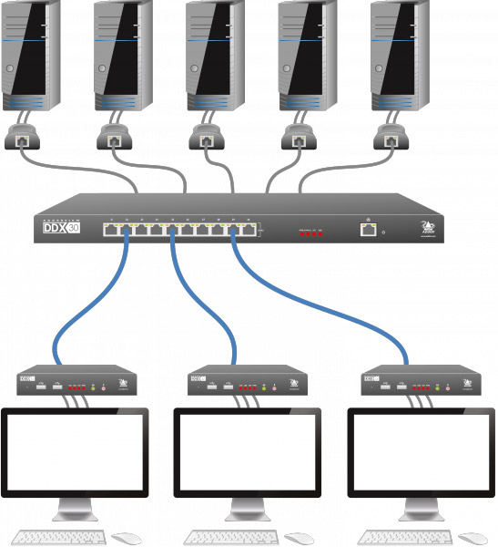 AdderView DDX Matrix KVM Example Application